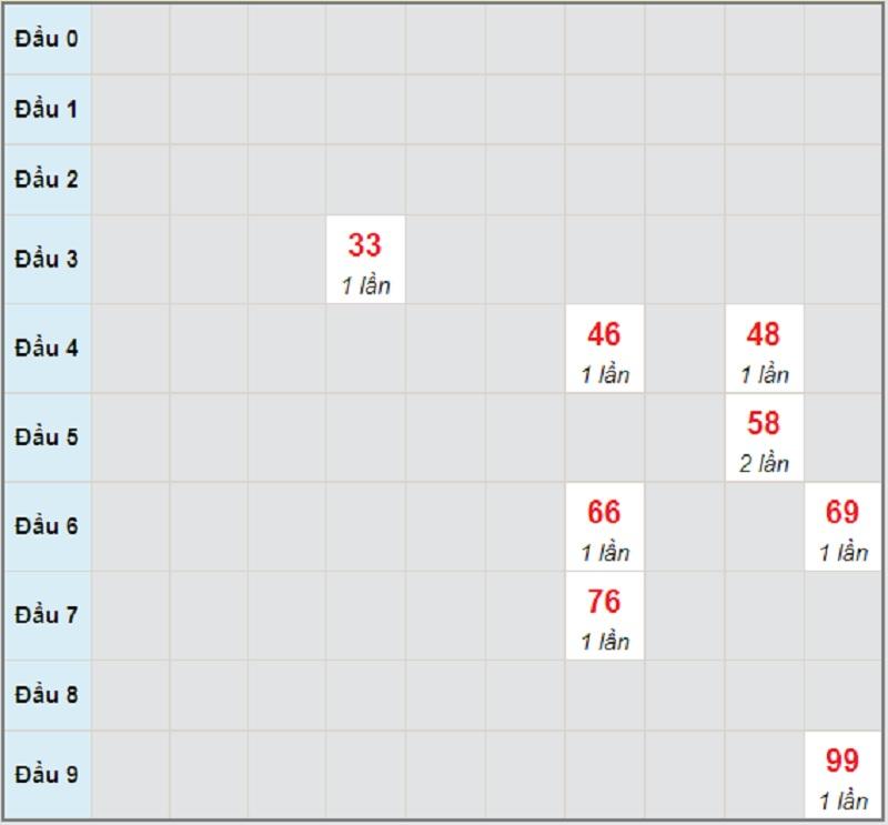 Soi cầu dự đoán miền Trung hôm nay T2 7/6/2021 Phú Yên