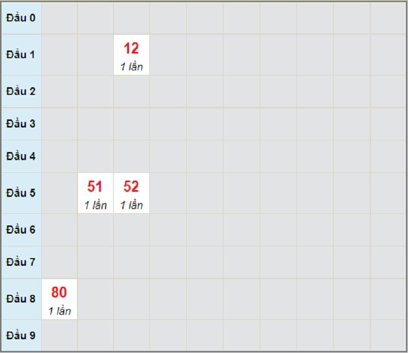 Soi cầu dự đoán miền Trung thứ 6 ngày 4/6/2021 Gia Lai