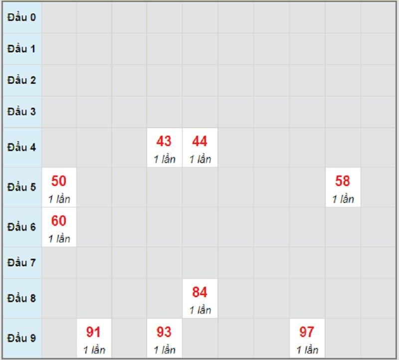 Soi cầu dự đoán miền Trung thứ 6 ngày 4/6/2021 Ninh Thuận