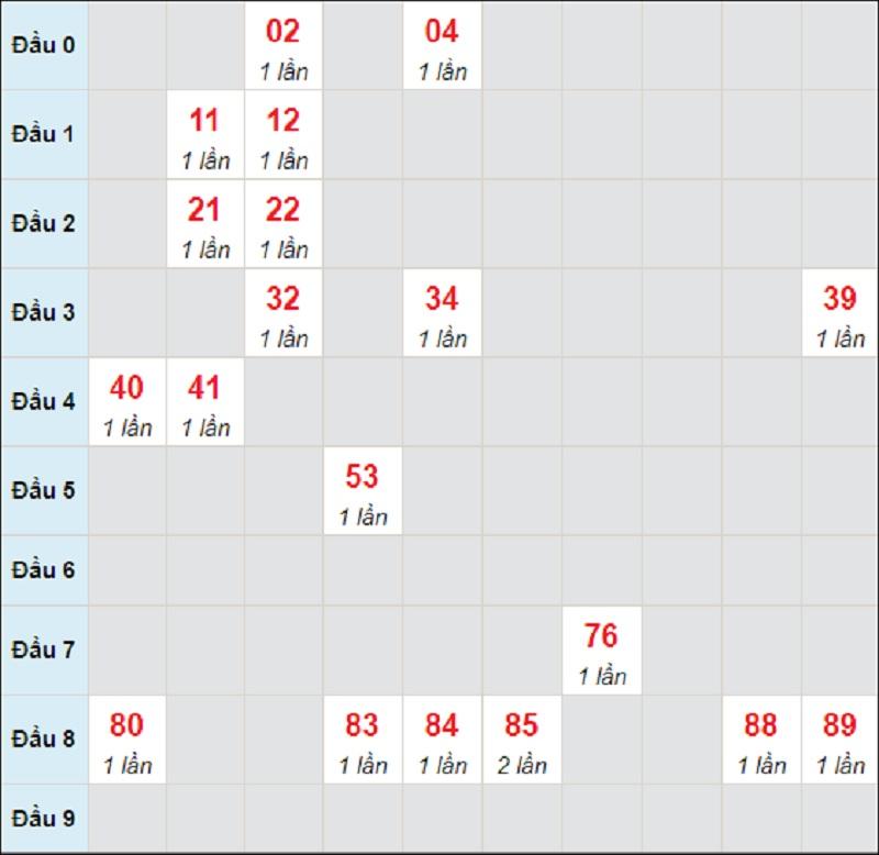 Soi cầu dự đoán miền Trung thứ 7 ngày 29/5/2021 Đà Nẵng