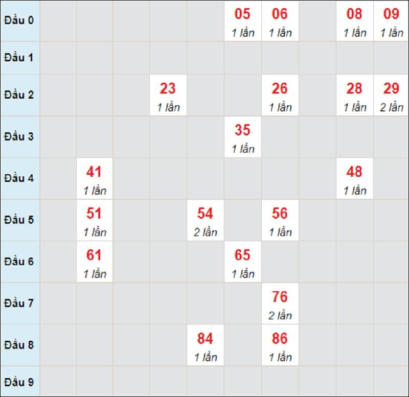 Soi cầu dự đoán miền Trung thứ 7 ngày 29/5/2021 Đắk Nông