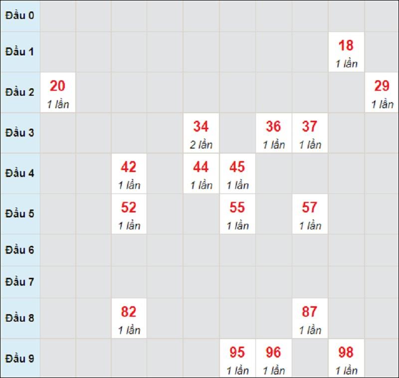 Soi cầu dự đoán miền Trung thứ 7 ngày 29/5/2021 Quảng Ngãi