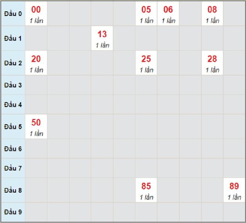 Soi cầu dự đoán miền Trung thứ tư ngày 9/6/2021 Đà Nẵng