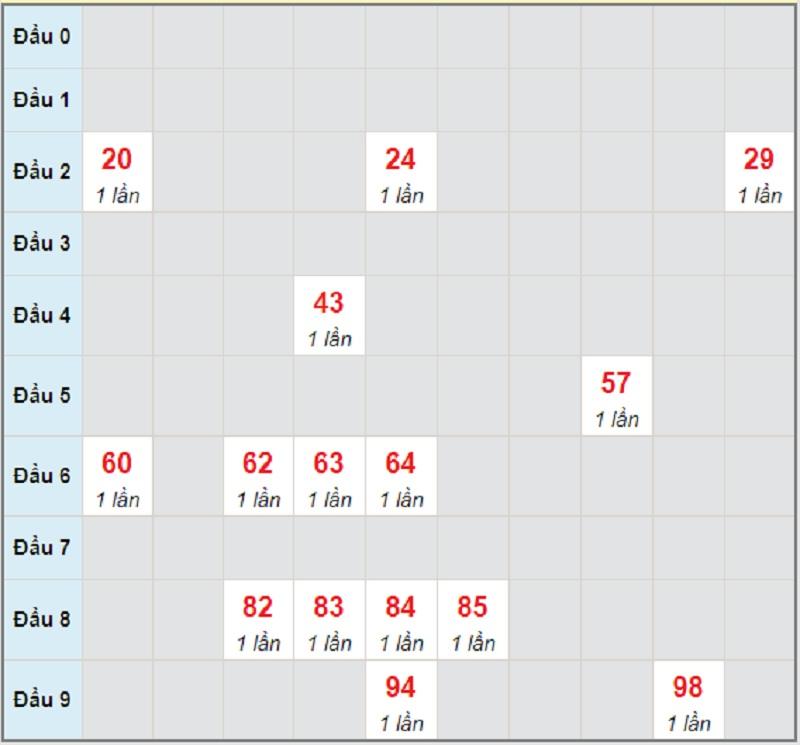 Soi cầu dự đoán XSMT bữa chủ nhật ngày 6/6/2021 Kon Tum
