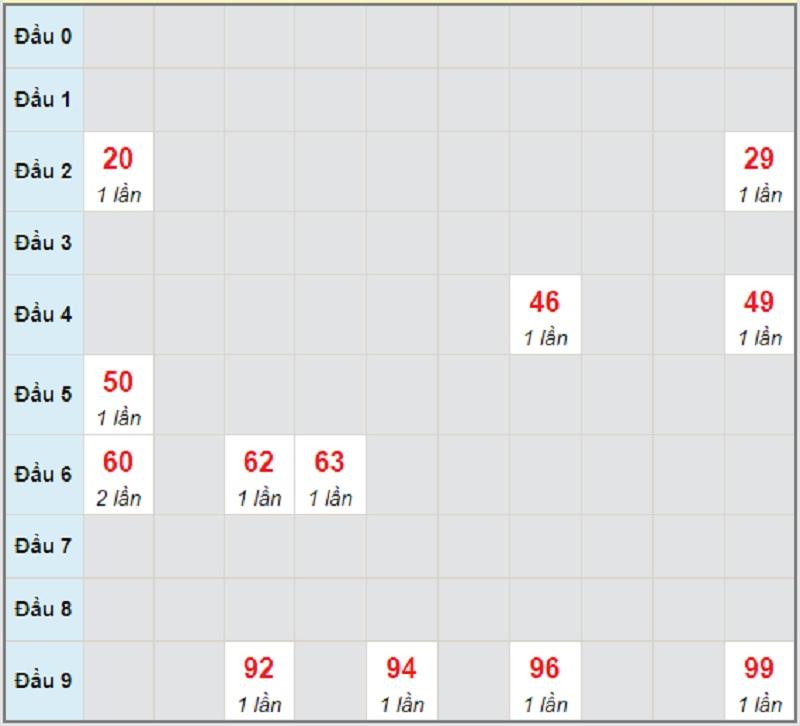 Soi cầu dự đoán XSMT bữa thứ 4 ngày 19/5/2021 Khánh Hòa