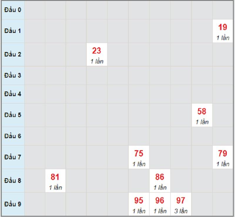 Soi cầu dự đoán XSMT bữa thứ 4 ngày 2/6/2021 Đà Nẵng