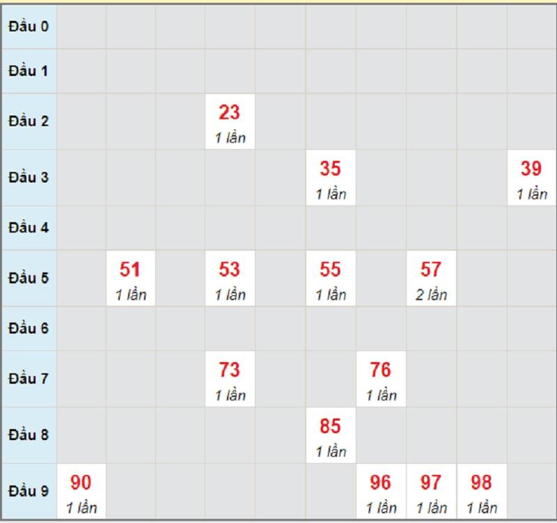 Soi cầu dự đoán XSMT bữa thứ 4 ngày 2/6/2021 Khánh Hòa