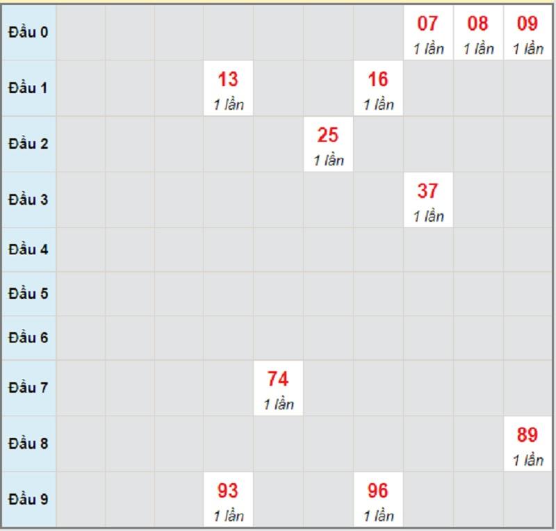Soi cầu dự đoán XSMT bữa thứ sáu ngày 28/5/2021 Gia Lai