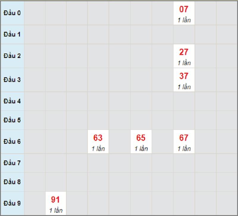 Soi cầu dự đoán XSMT bữa thứ sáu ngày 28/5/2021 Ninh Thuận