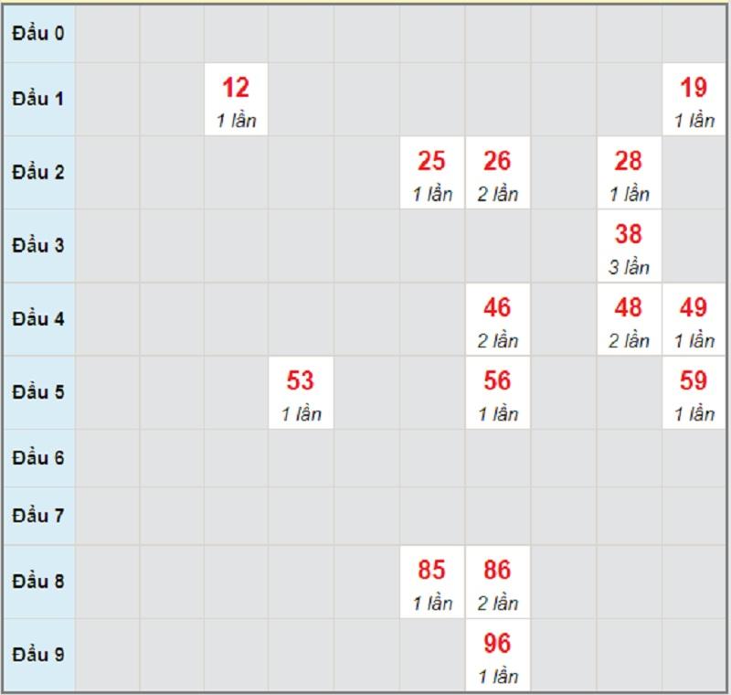 Soi cầu dự đoán XSMT thứ 3 ngày 18/5/2021 Đắk Lắk