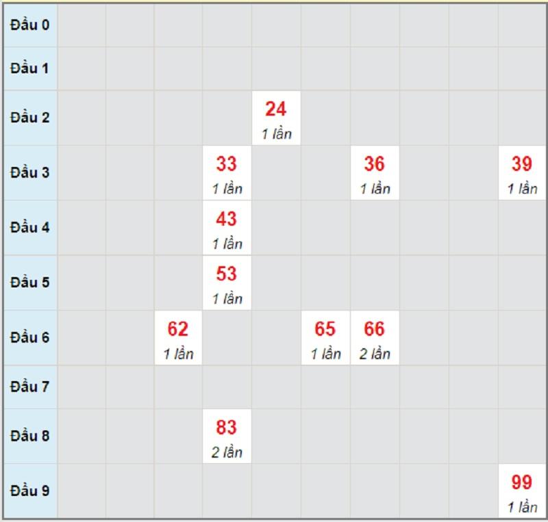 Soi cầu dự đoán XSMT thứ 3 ngày 18/5/2021 Quảng Nam