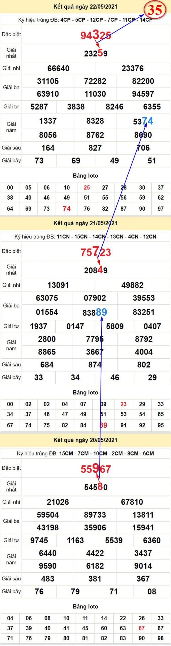 Chi tiết soi cầu XSMB chủ nhật 23/5/2021