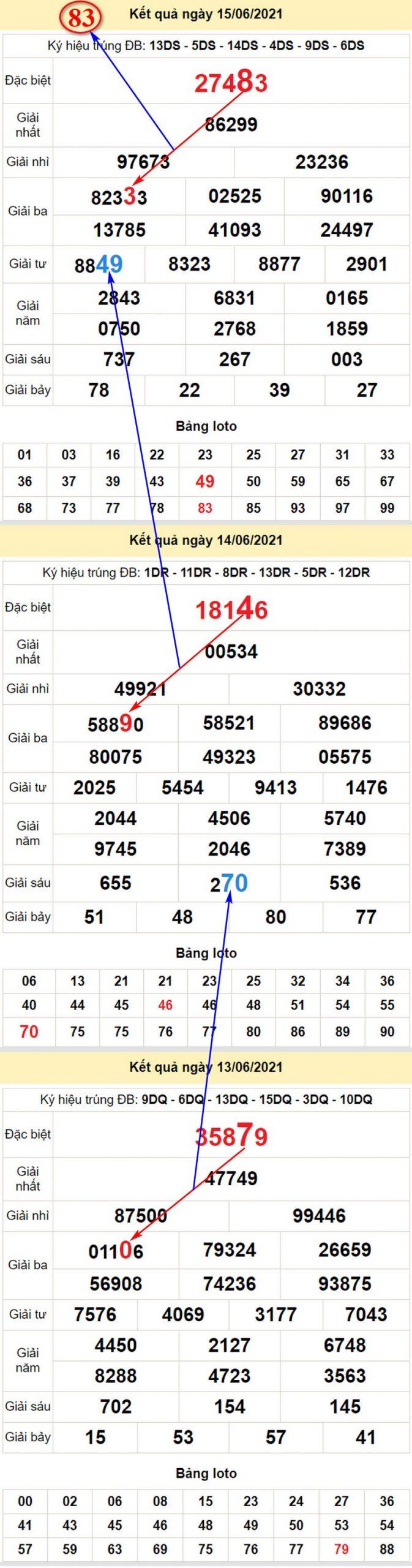 Chi tiết soi cầu dự đoán kết quả XSMB bữa thứ tư 16/6/2021
