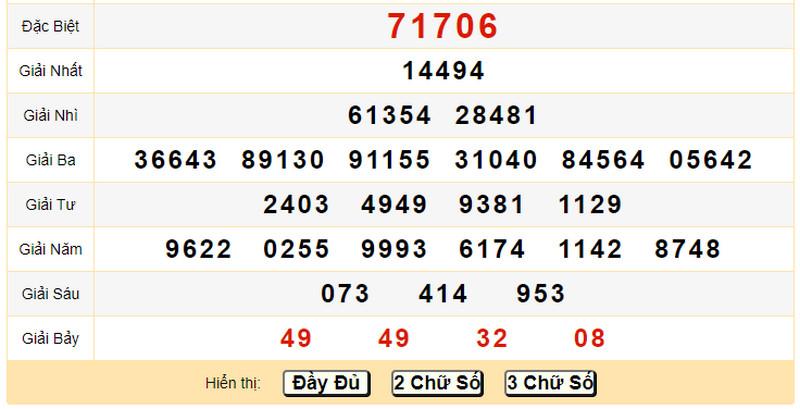 Dự đoán KQXS miền Bắc thứ tư 14/7/2021 - Quay thử XSMB chiều 14/7 thứ 4