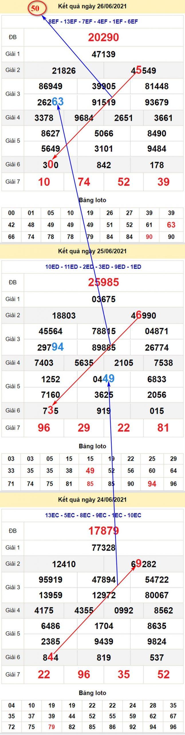 Chi tiết soi cầu dự đoán KQXSMB chủ nhật 27/6/2021