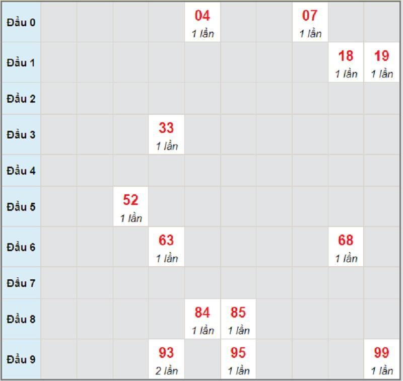 Dự đoán KQXSMT chủ nhật ngày 4/7/2021 Khánh Hòa