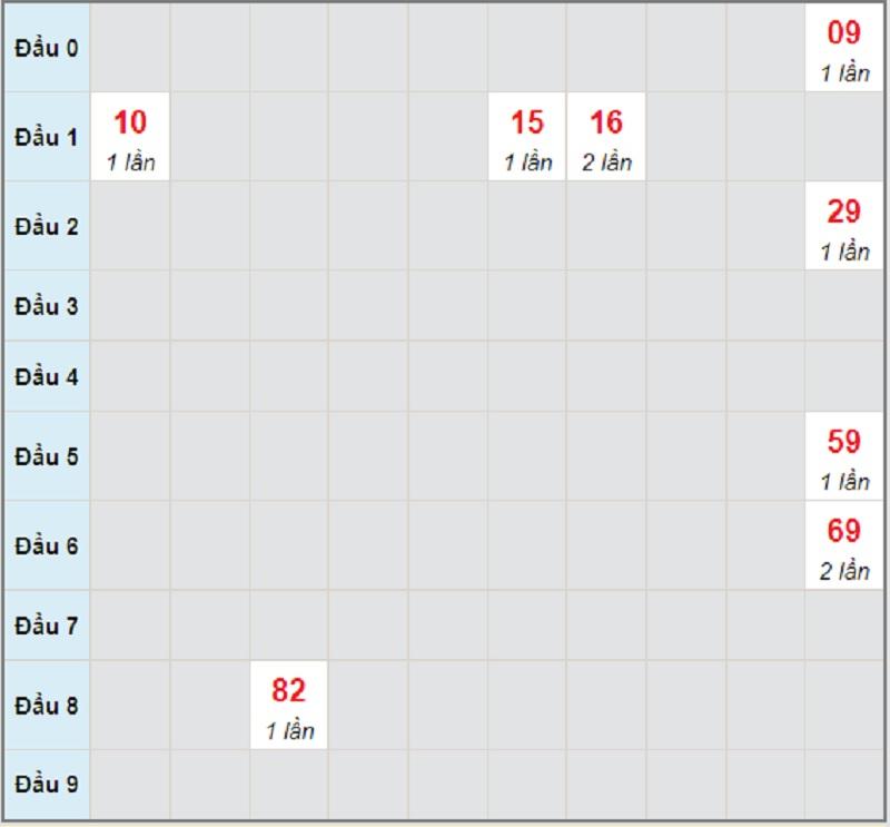 Dự đoán KQXSMT chủ nhật ngày 4/7/2021 Kon Tum