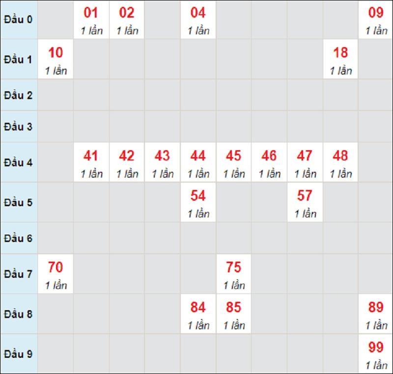 Dự đoán miền Trung bữa thứ 3 ngày 13/7/2021 Đắk Lắk