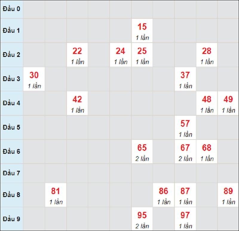 Dự đoán miền Trung bữa thứ 3 ngày 13/7/2021 Quảng Nam