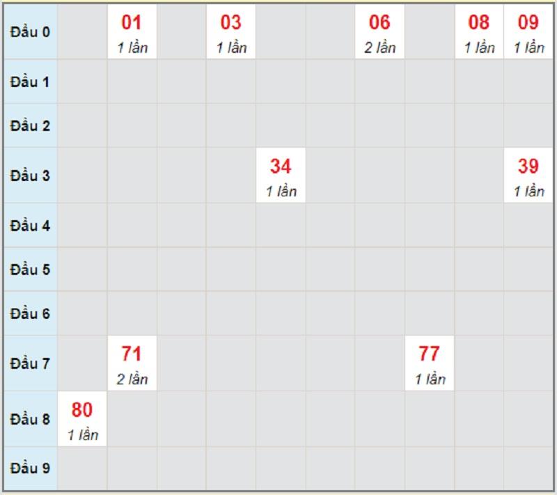 Dự đoán miền Trung chủ nhật ngày 20/6/2021 Kon Tum