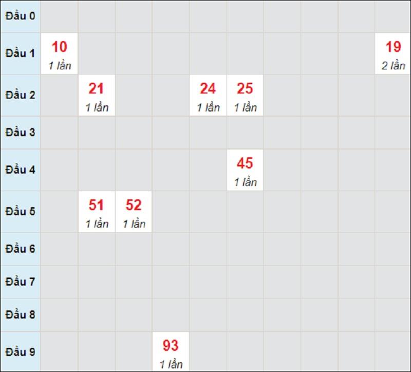 Dự đoán miền Trung thứ 5 ngày 15/7/2021 Bình Định