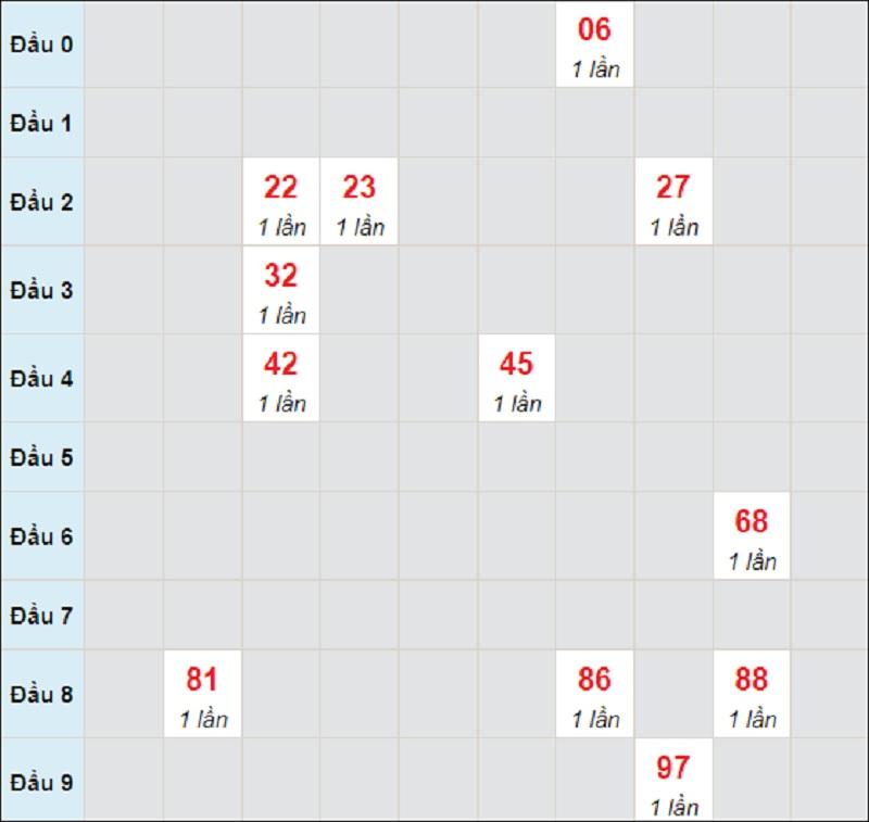 Dự đoán miền Trung thứ 5 ngày 15/7/2021 Quảng Bình