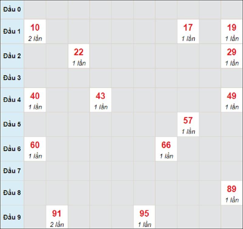 Dự đoán miền Trung thứ 5 ngày 15/7/2021 Quảng Trị