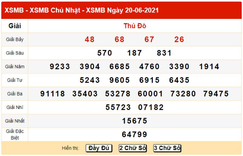 Dự đoán XSMB chiều thứ hai 21/6/2021 - Bảng KQXS ngày 20/6 hôm qua