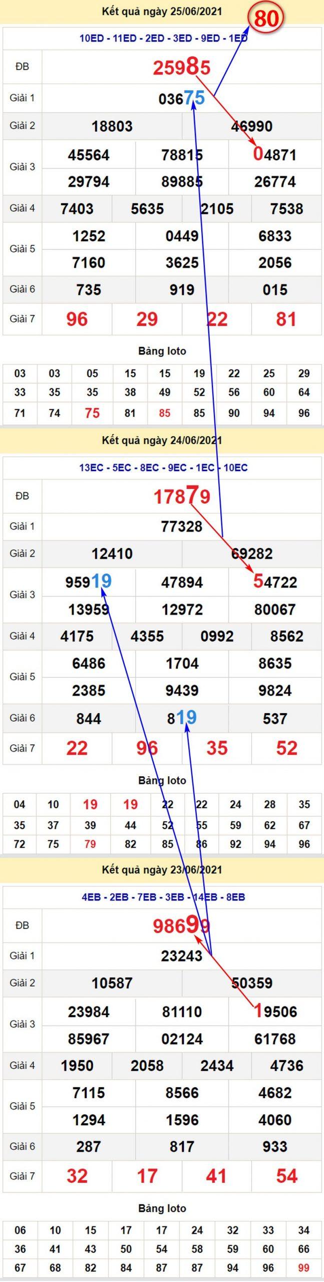 Chi tiết soi cầu dự đoán XSMB hôm nay T7 ngày 26/6/2021