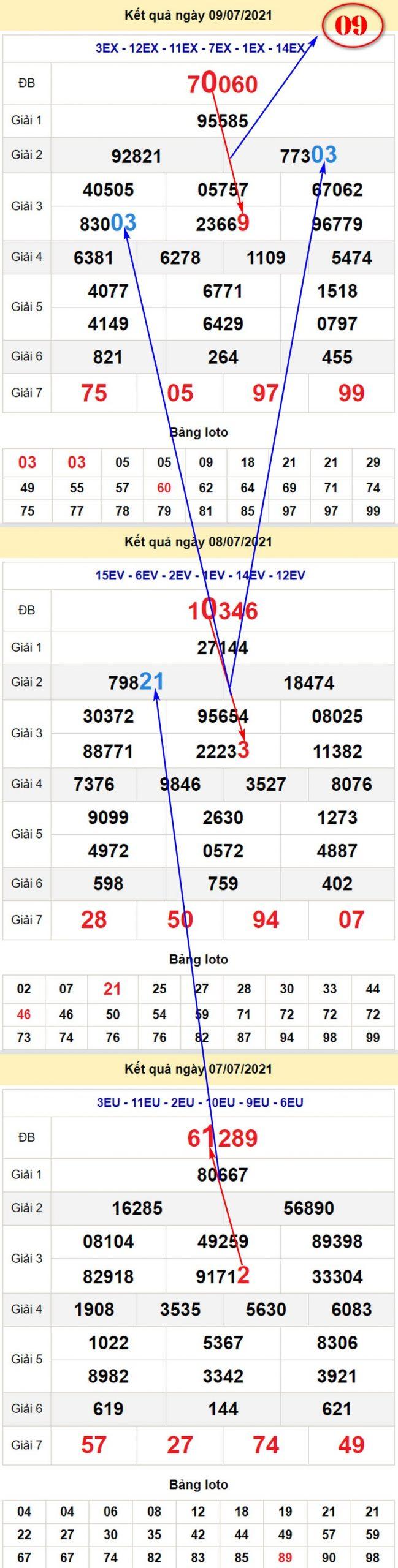 Chi tiết soi cầu dự đoán XSMB hôm nay thứ bảy 10/7/2021