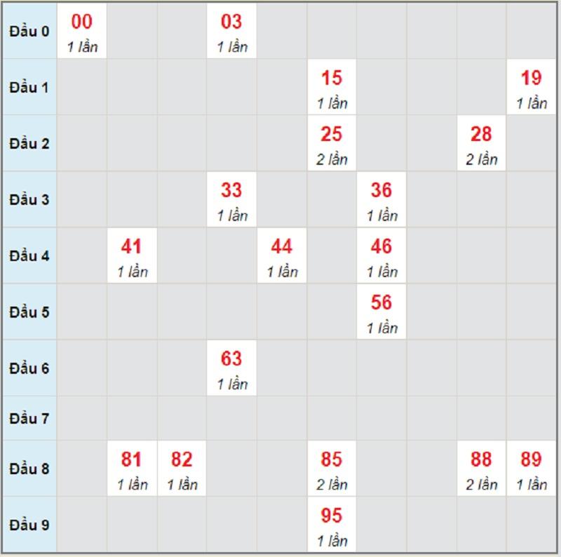 Soi cầu dự đoán XSMT bữa T5 ngày 24/6/2021 Bình Định