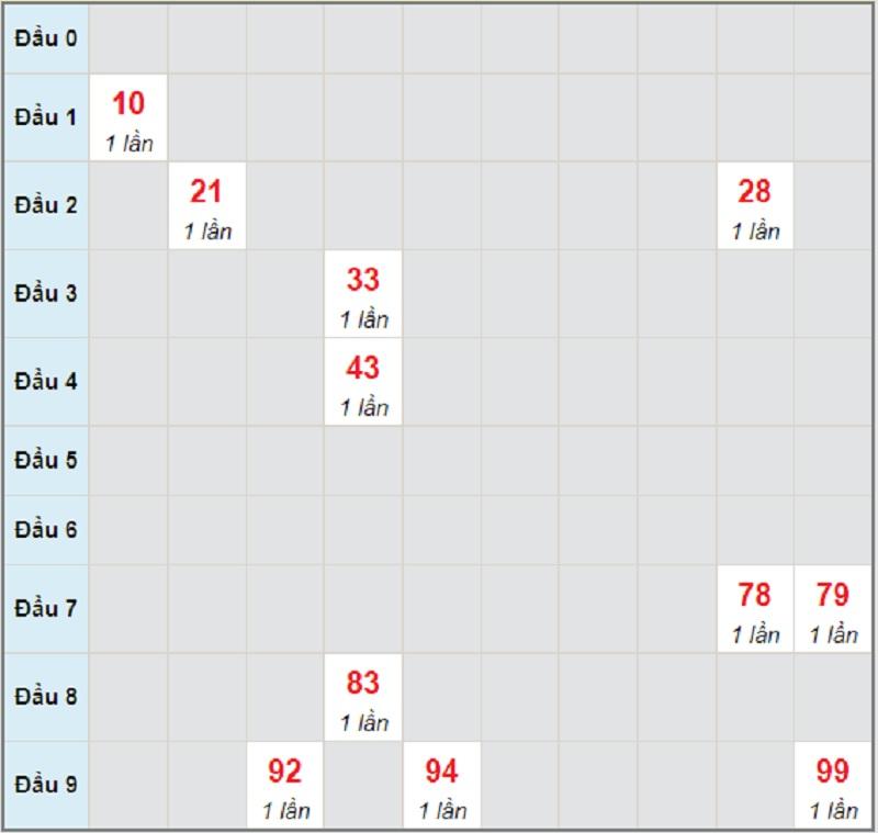 Soi cầu dự đoán XSMT bữa T5 ngày 24/6/2021 Quảng Bình