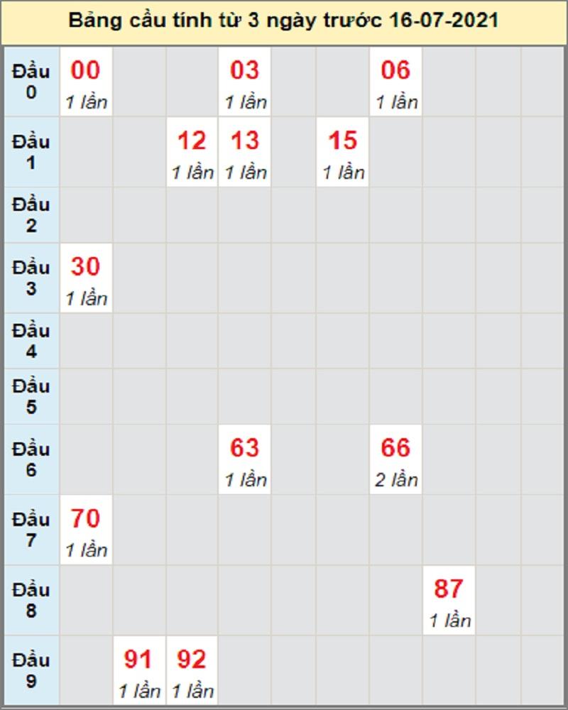 Dự đoán XSMT bữa T6 ngày 16/7/2021 Ninh Thuận