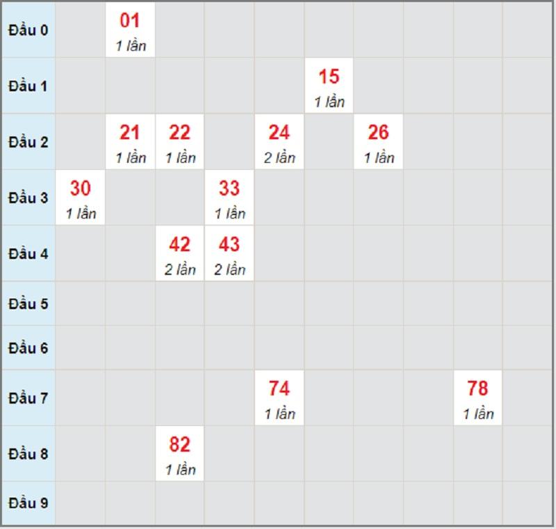 Dự đoán XSMT bữa thứ 3 ngày 29/6/2021 Đắk Lắk