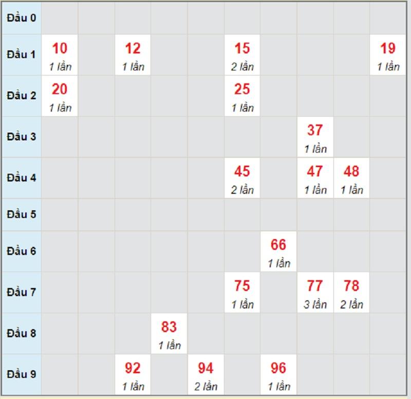 Dự đoán XSMT bữa thứ 7 ngày 3/7/2021 Đà Nẵng
