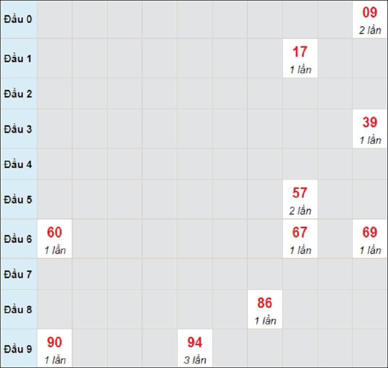 Soi cầu dự đoán XSMT bữa thứ 4 ngày 16/6/2021 Đà Nẵng