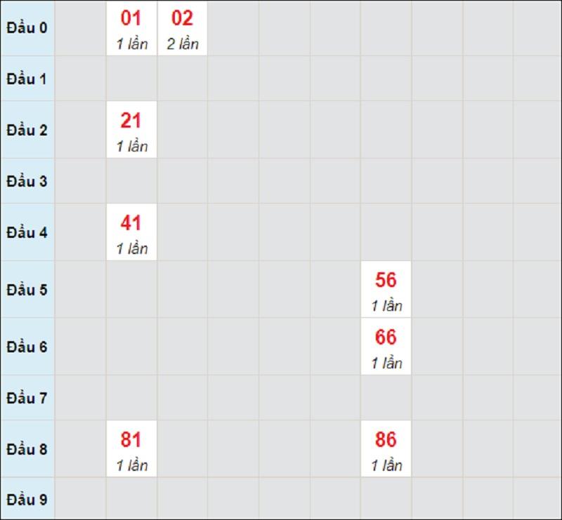 Soi cầu dự đoán XSMT bữa thứ 4 ngày 16/6/2021 Khánh Hòa