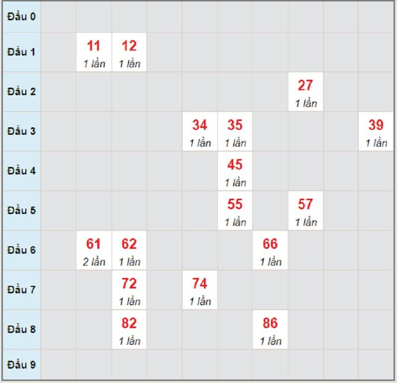 Soi cầu dự đoán XSMT thứ 5 ngày 17/6/2021 Bình Định