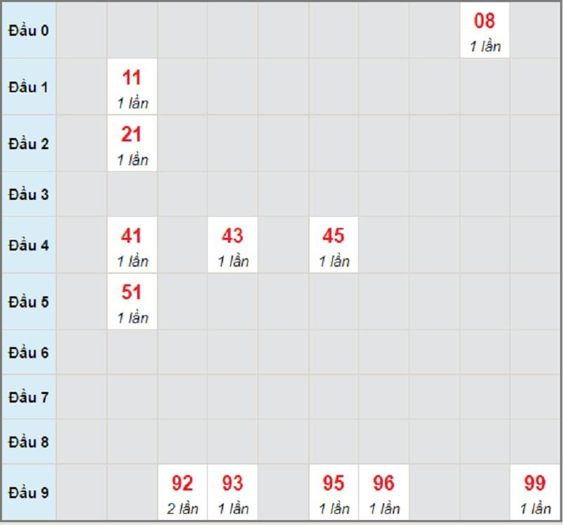 Soi cầu dự đoán XSMT thứ 5 ngày 17/6/2021 Quảng Bình
