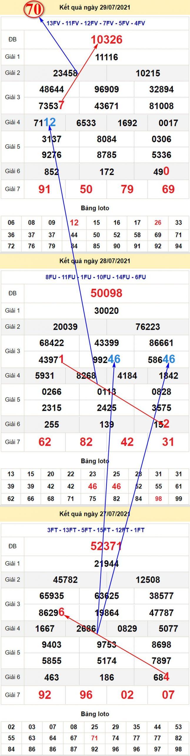 Chi tiết soi cầu dự đoán kết quả XSMB T6 ngày 30/7/2021