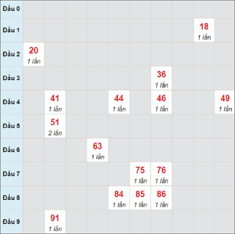 Dự đoán kết quả XSMT thứ 3 ngày 27/7/2021 Đắk Lắk