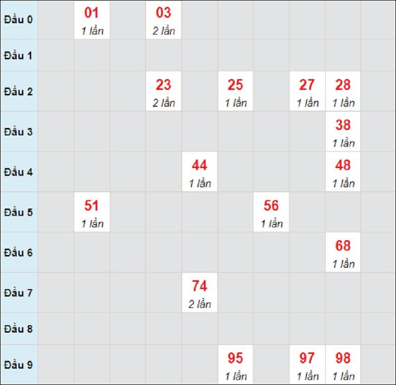 Dự đoán kết quả XSMT thứ 3 ngày 27/7/2021 Quảng Nam