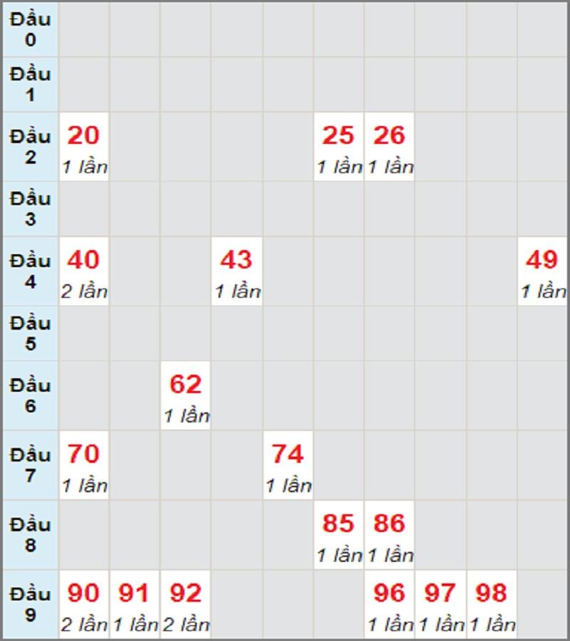 Dự đoán kết quả XSMT thứ 4 ngày 28/7/2021 Đà Nẵng