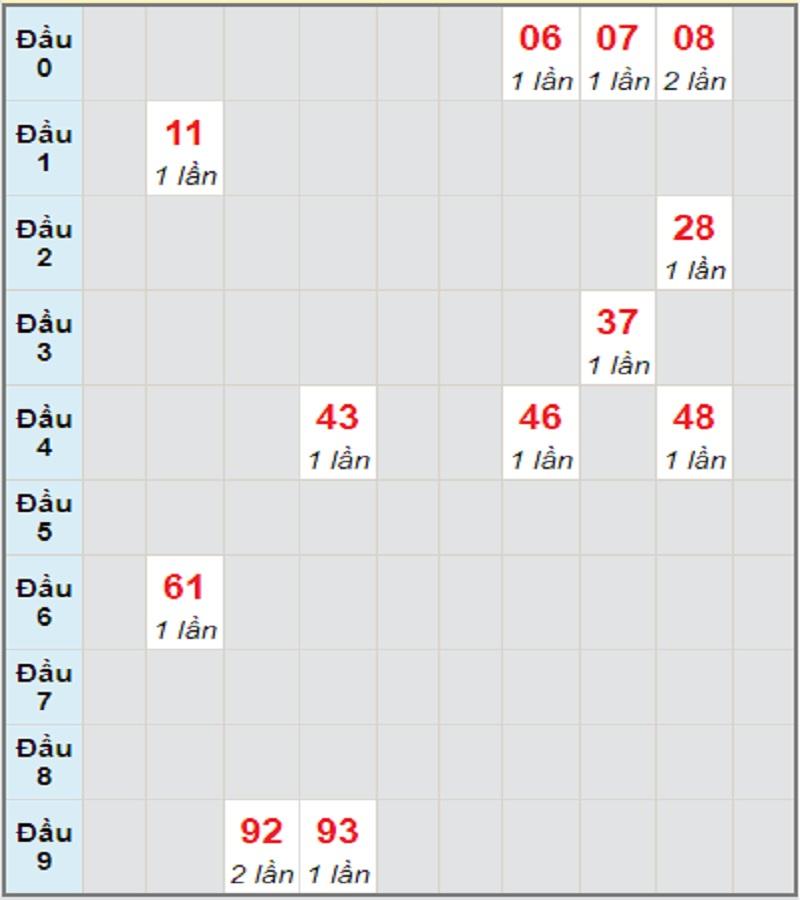 Dự đoán kết quả XSMT thứ 4 ngày 28/7/2021 Khánh Hòa