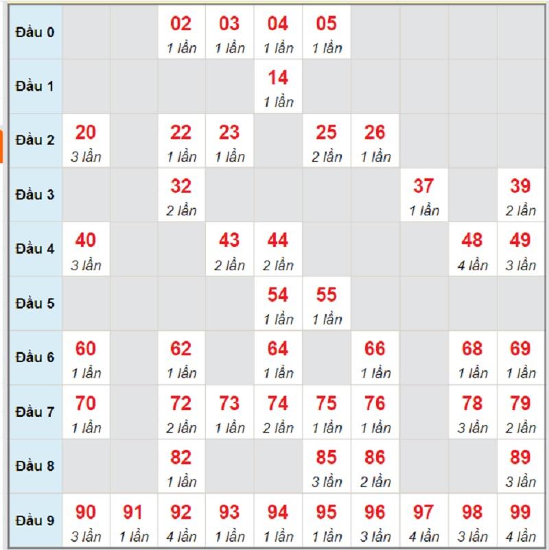 Dự đoán kết quả XSMT thứ 7 ngày 31/7/2021