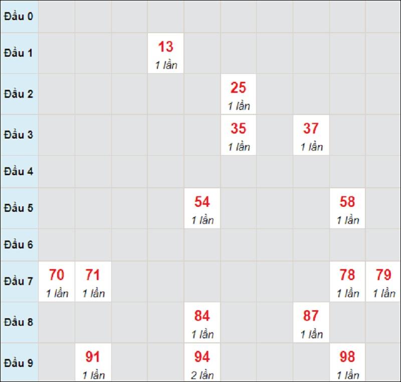 Dự đoán kết quả XSMT thứ 7 ngày 31/7/2021 Đắk Nông