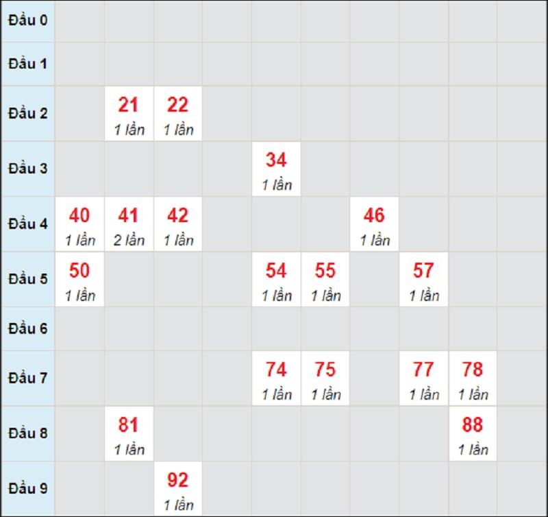 Dự đoán KQXSMT chủ nhật ngày 25/7/2021 Khánh Hòa
