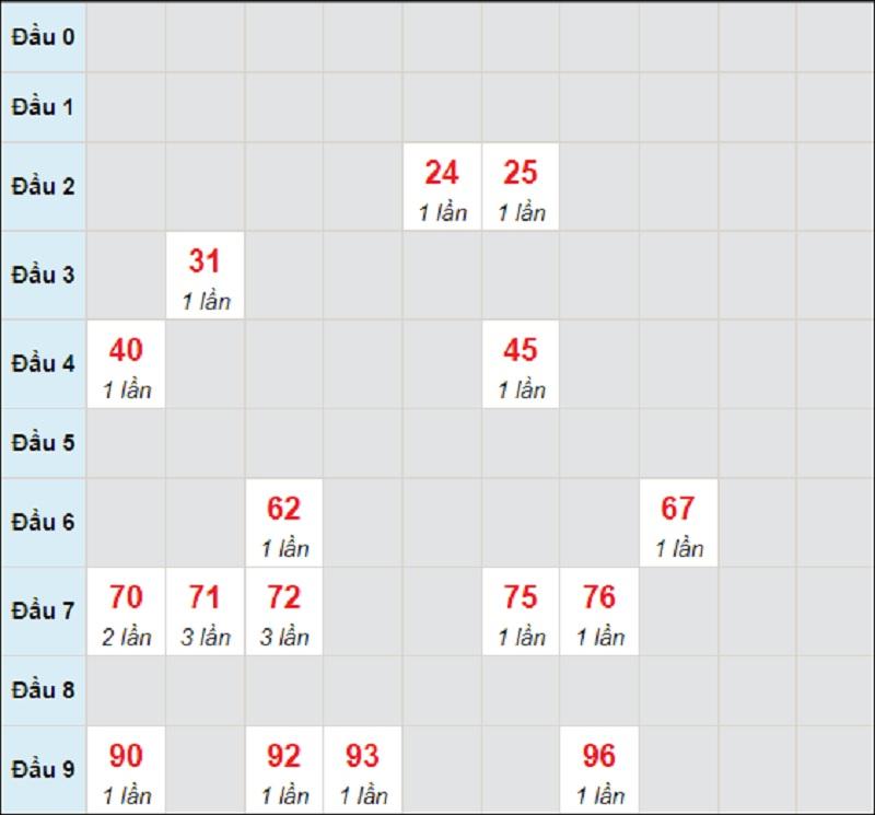 Dự đoán KQXSMT chủ nhật ngày 25/7/2021 Kon Tum
