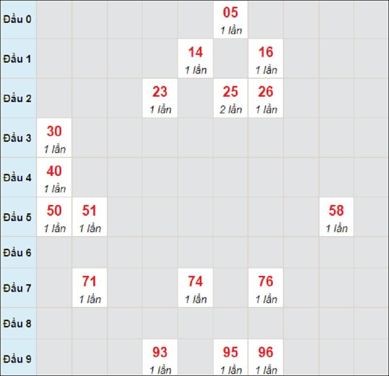 Dự đoán miền Trung bữa T5 ngày 29/7/2021 Bình Định
