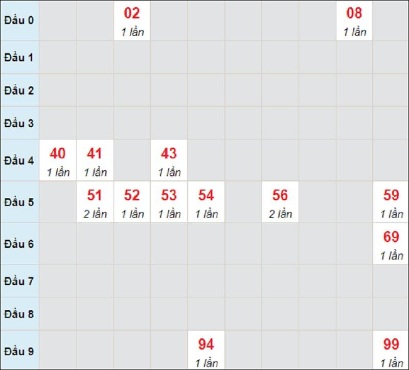 Dự đoán miền Trung bữa T5 ngày 29/7/2021 Quảng Bình